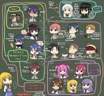 Angel Beats! -- A Japanese Org Chart